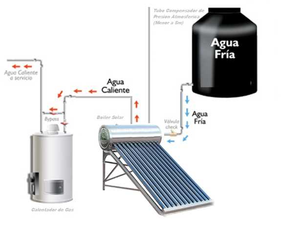 Como funcionan los calentadores solares de agua paneles - Precios de calentadores de agua ...